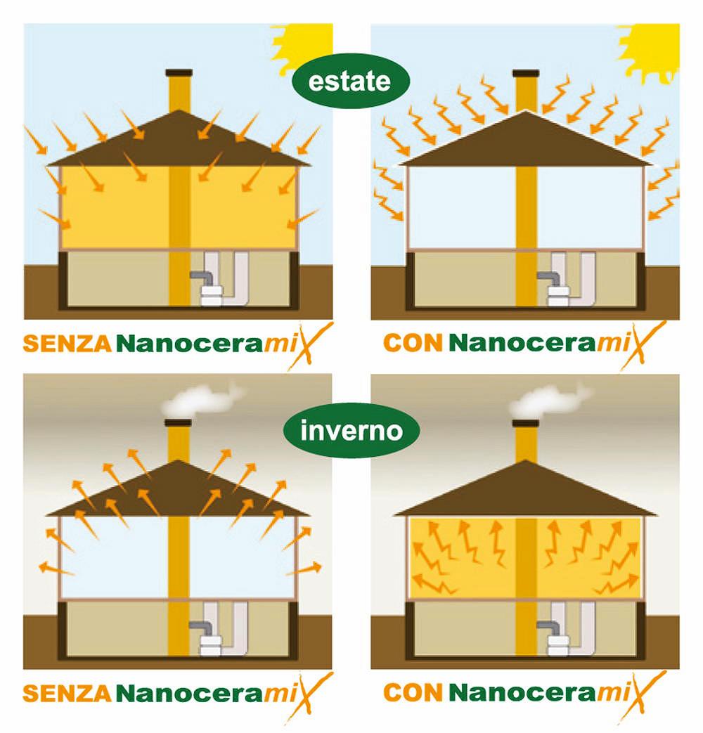 Effetto pittura termica Nanoceramix